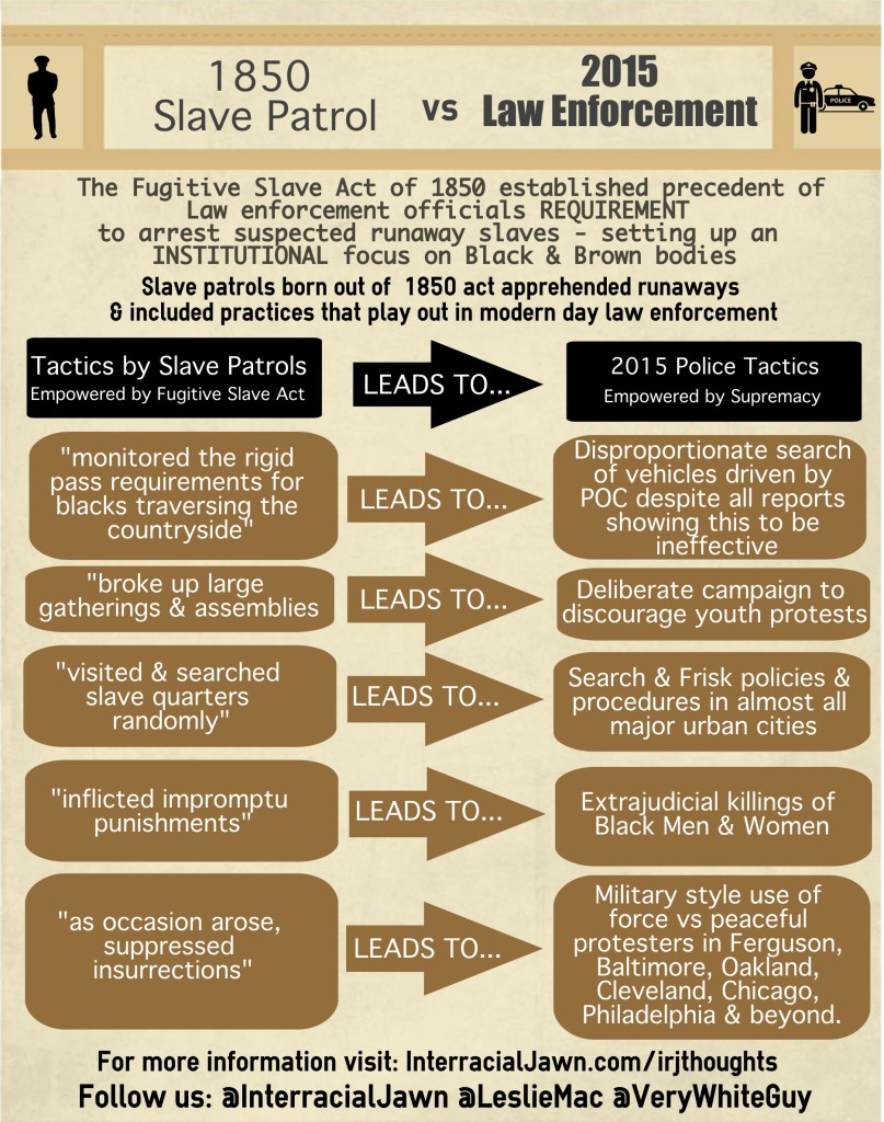 "Infographic titled ""1850 Slave Patrol vs 2015 Law Enforcement"" with tactics used by slave patrols compared to tactics used by modern day police."