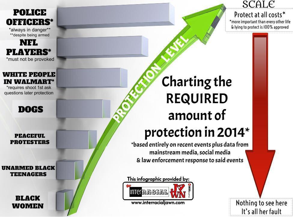 Ferguson Flashcards: What level of protection do you merit?